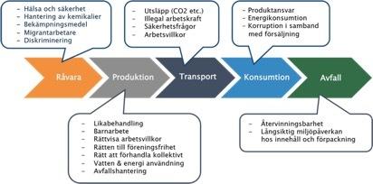 Hållbarhetsrisker