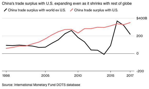 Graf, Kinas överskott i varuhandeln
